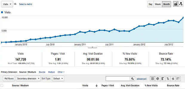 The basic All Traffic tab of Google Analytics