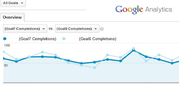 A comparison between total conversions and the target conversions set up in goals
