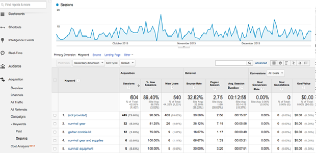 The keyword traffic page, with a graph of keyword traffic over time and a list of various popular keywords