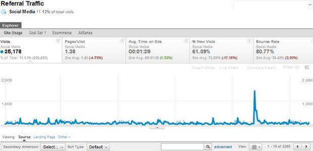 An example of the referral traffic page, showing a spike in visitors