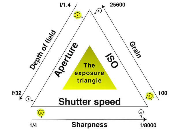The exposure triangle depicting the relationship between shutter speed, aperture, and ISO