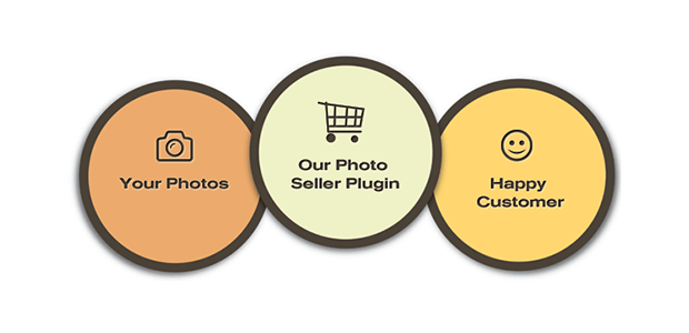 best free wordpress plugins for selling photos photo seller